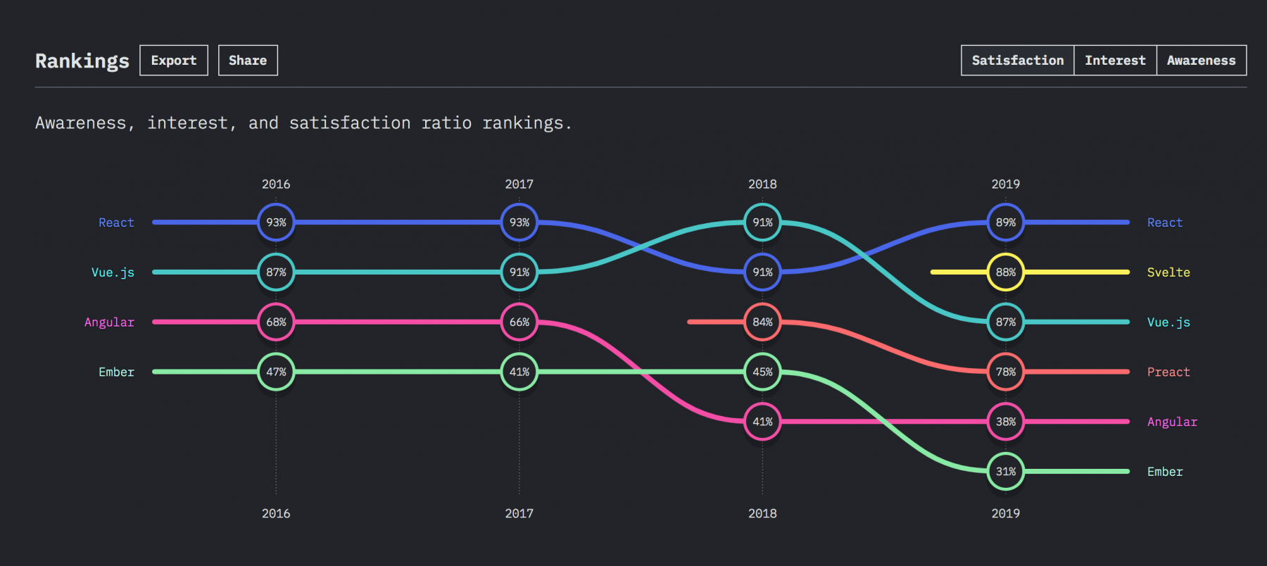 Front-end frameworks and libraries - satisfaction ratio ranking.