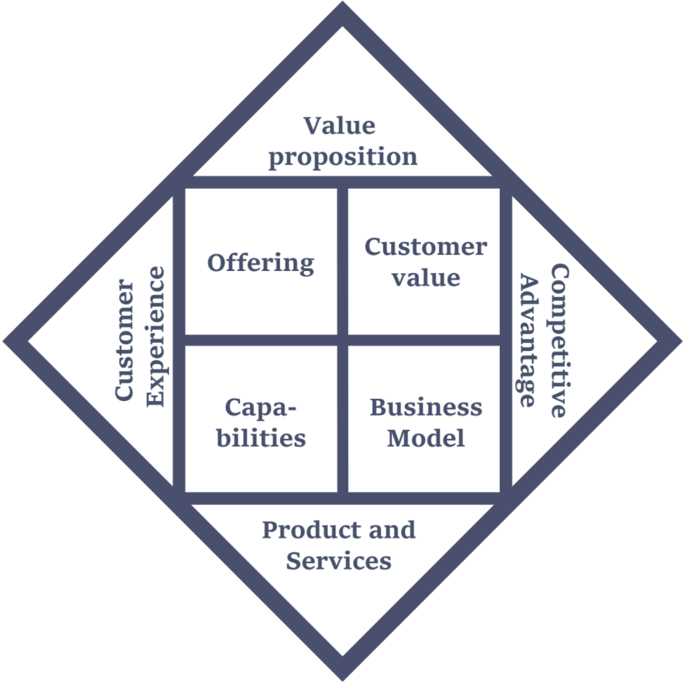 This image visualizes components of the Business Value Chart(™) Method