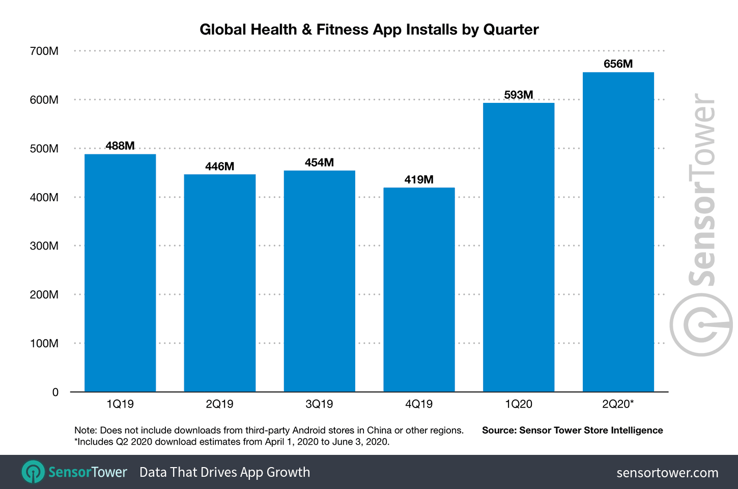 Global health and fitness app installs by quarter 2020