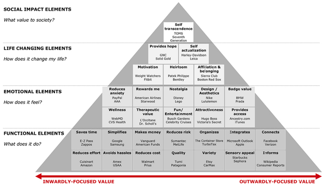 Examples of Companies Exhibiting Elements of Value
