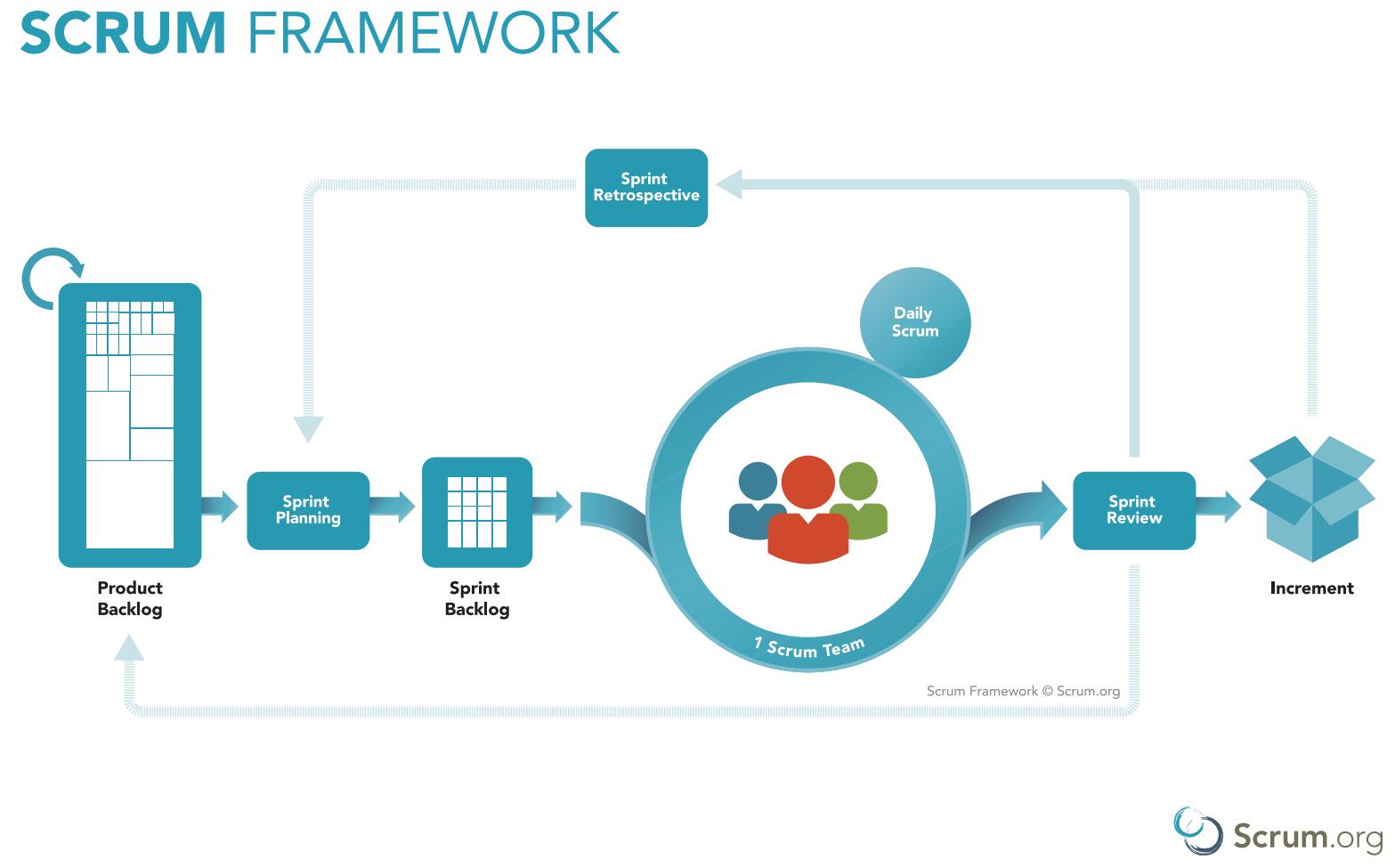 Agile software development scrum framework outline