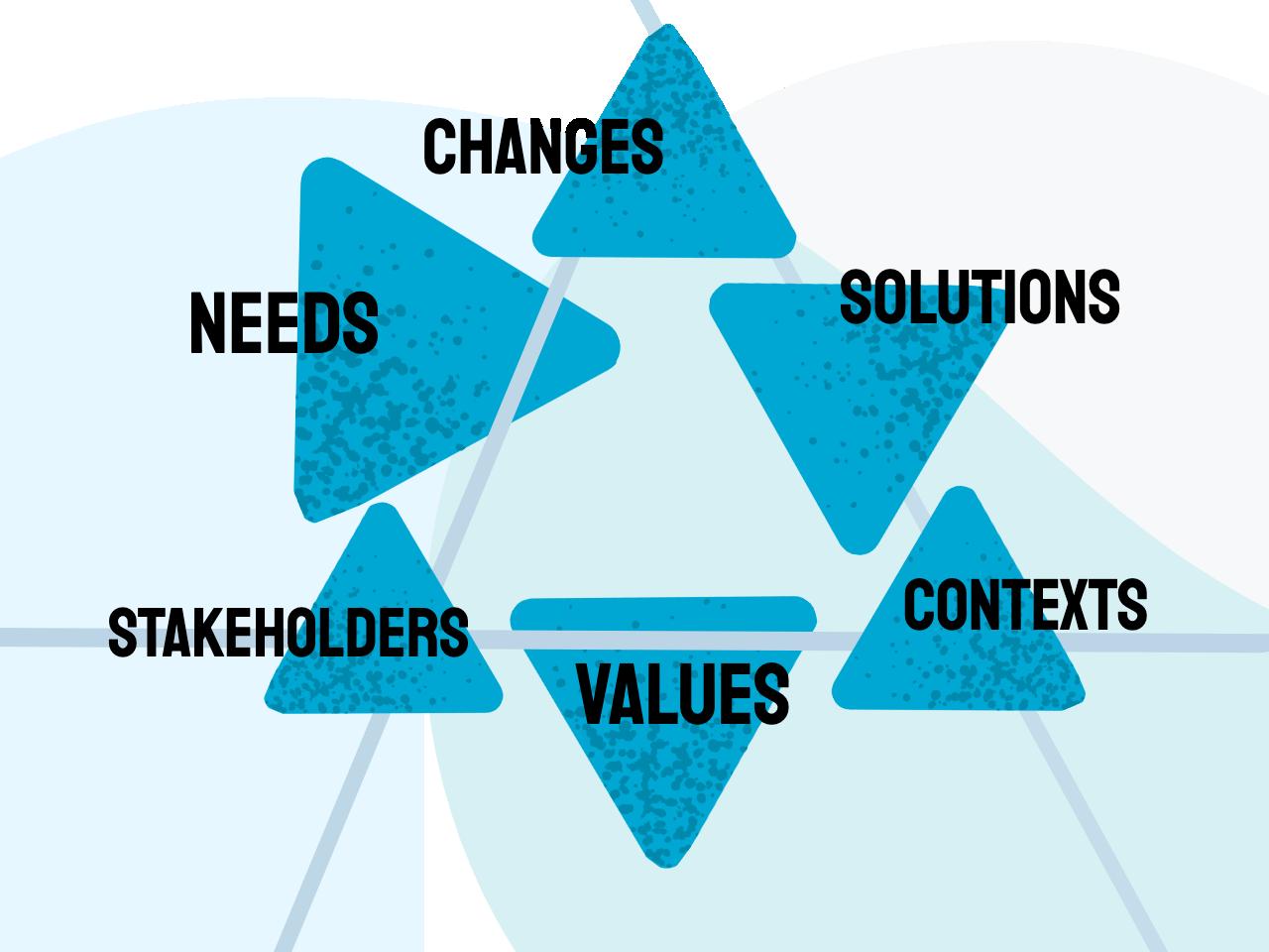 Guide to Business Analysis based on IIBA