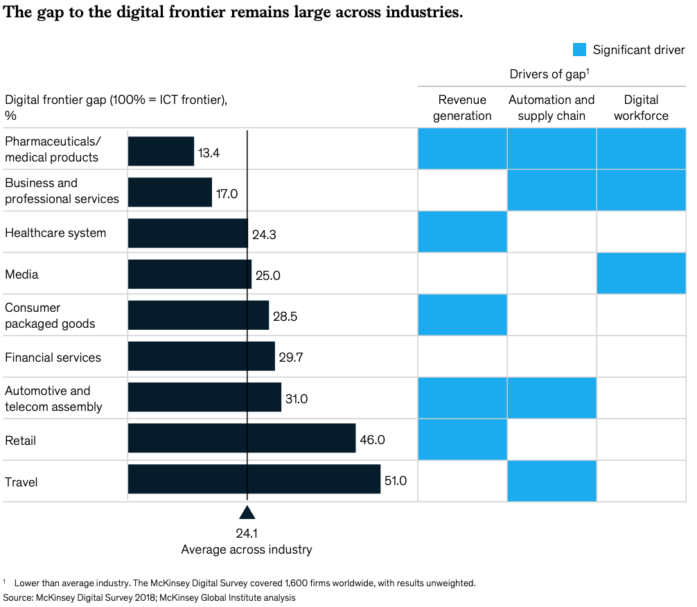 McKinsey Digital Survey 2018