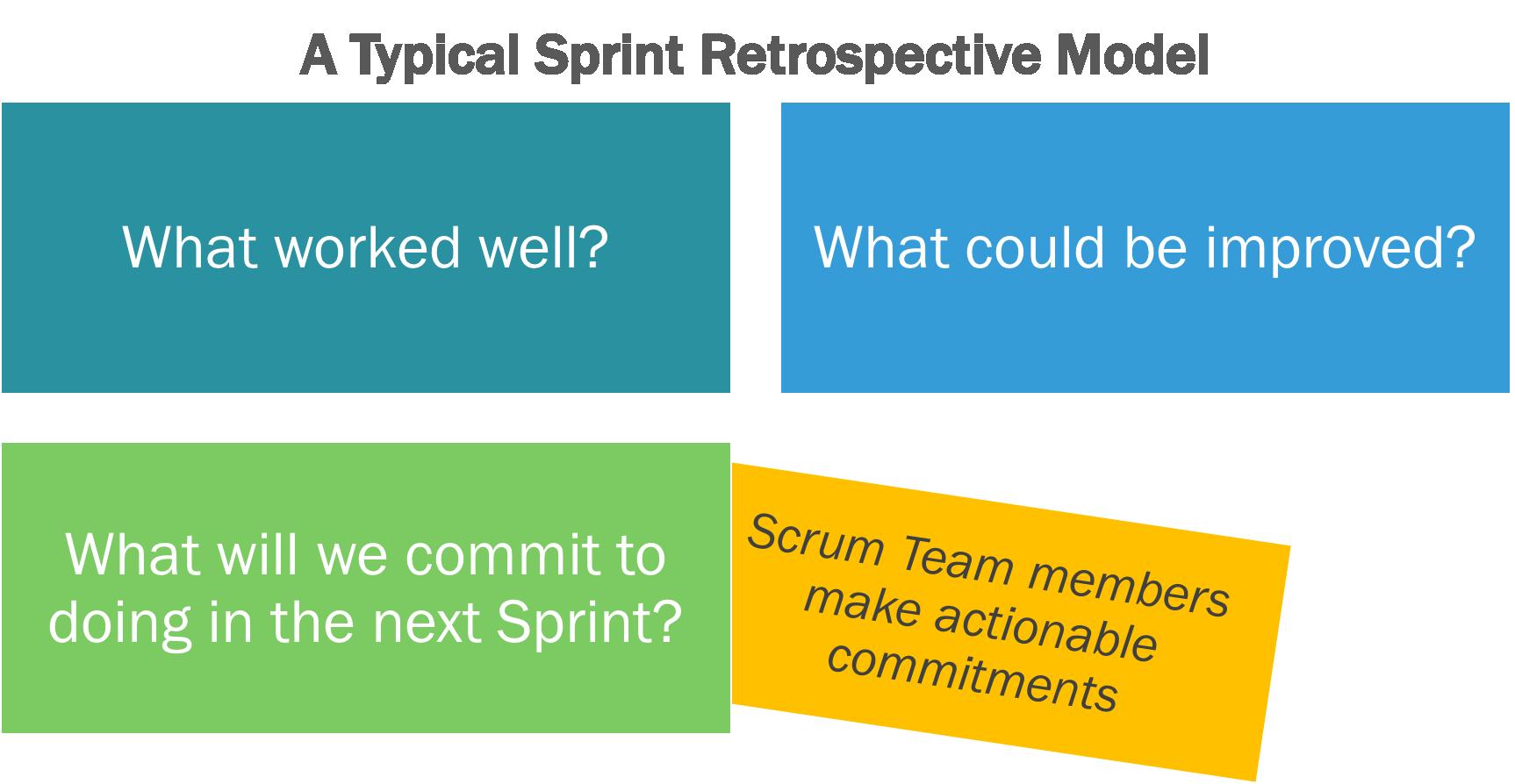 Sprint retrospective model