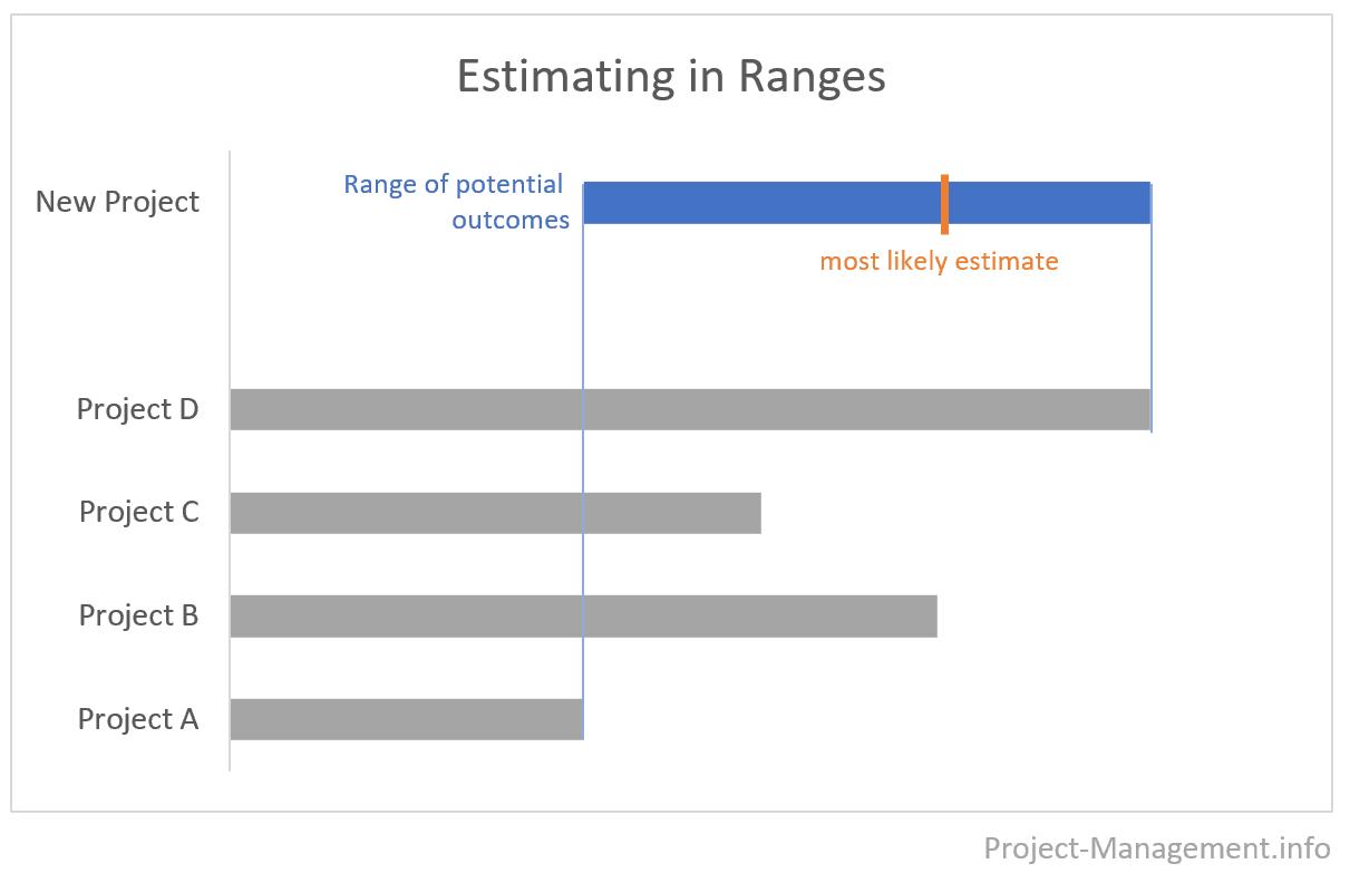 estimation in range