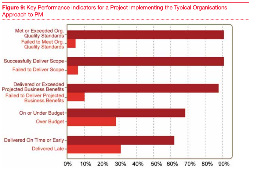 Factors contributing to poor project performance