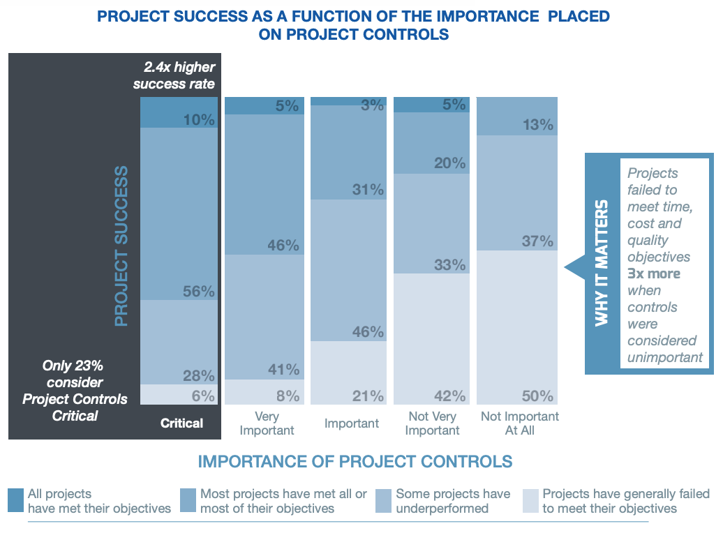 Importance of project controls