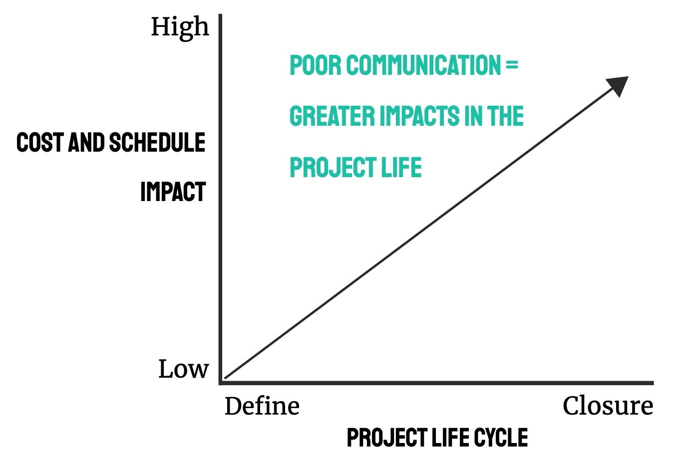 The price of poor communication - Cost and Schedule vs Project Life Cycle - Linear Graph.