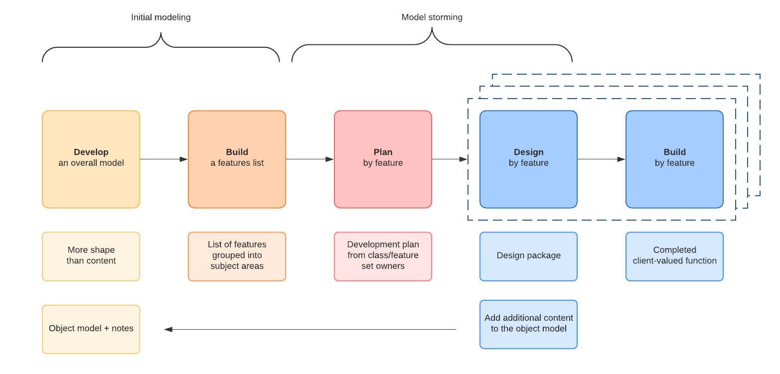 Feature Driven Development Agile software methodology