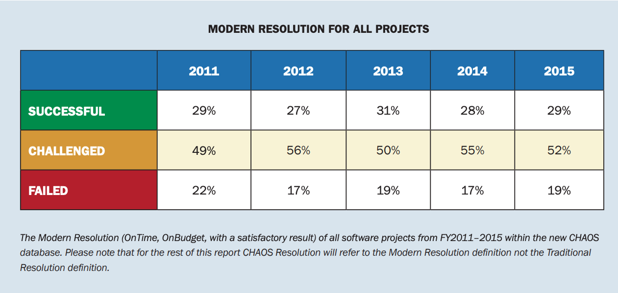 IT project success & failure rates in 2015