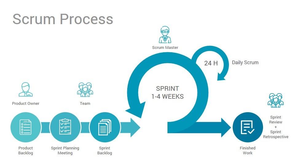 Scrum framework for software development