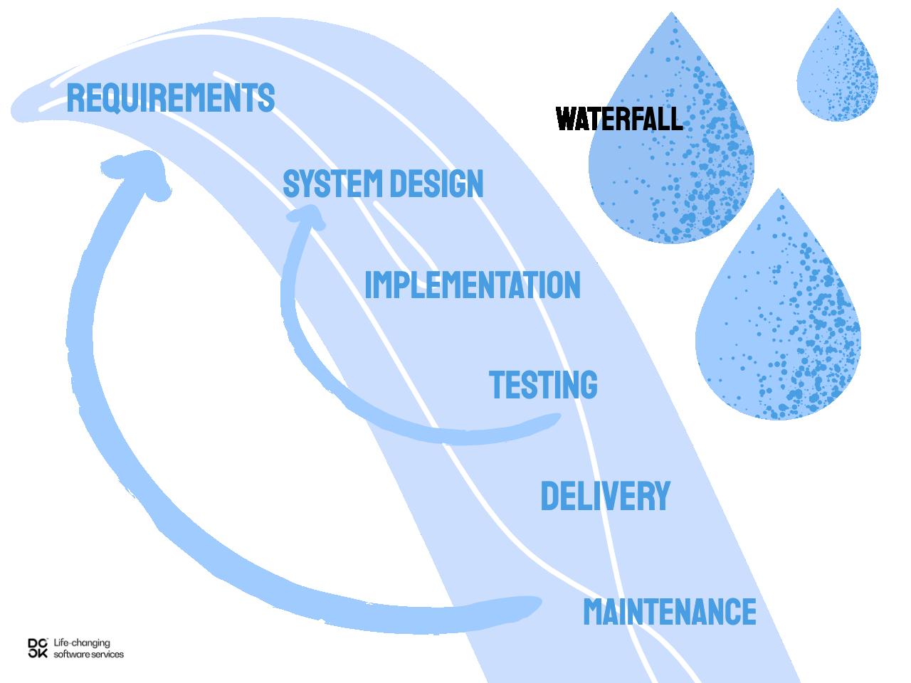 Waterfall methodology for software development