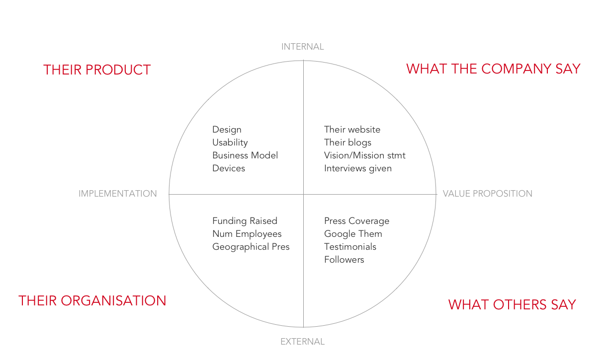 Competition canvas for a product development workshop