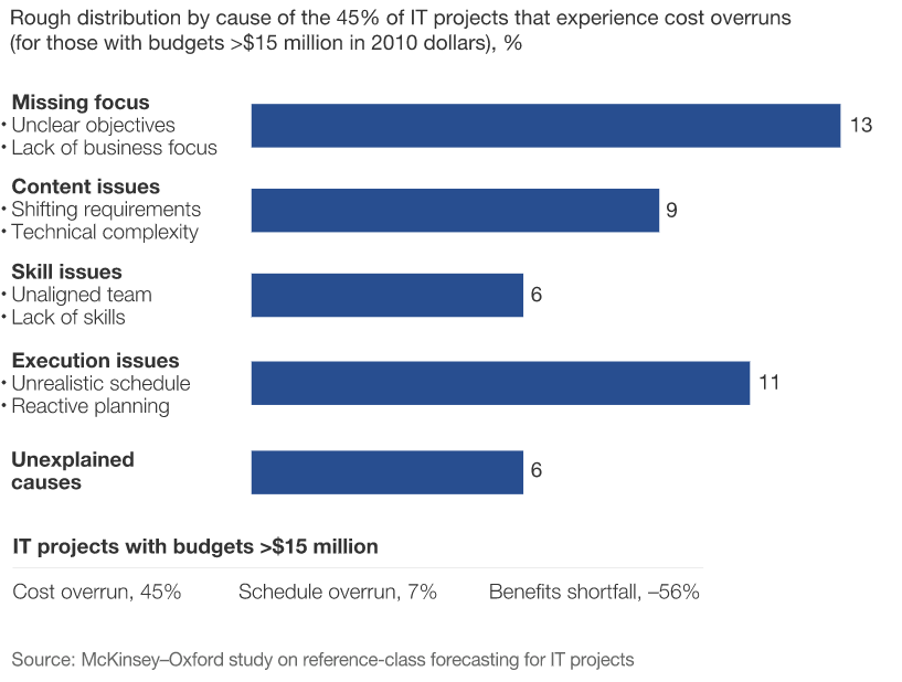 McKinsey study of cost overruns in IT project management